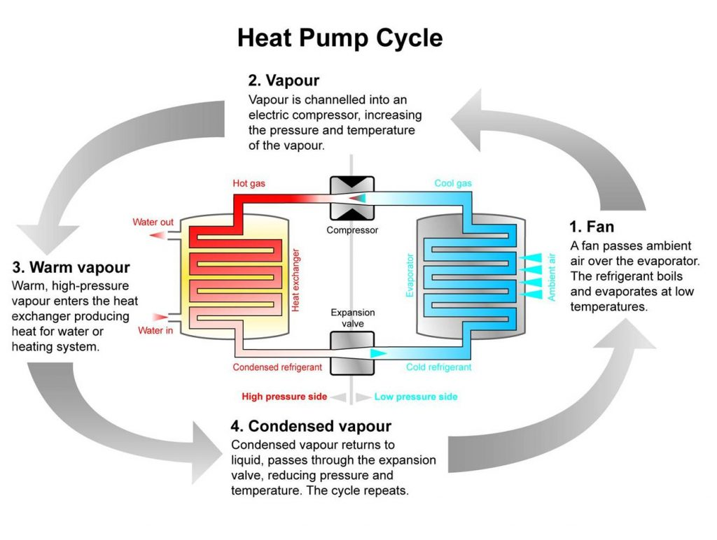 Pump for heating 73